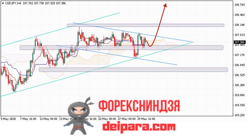 USD/JPY прогноз курса Доллар Иена на 02.06.2020