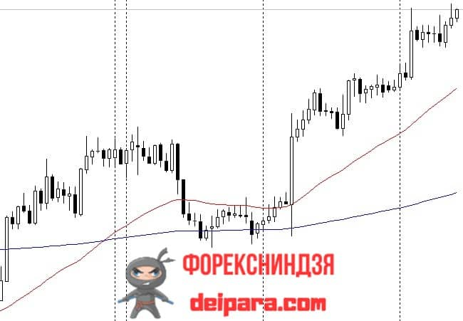 Рисунок. 3rd Generation Moving Average на графике.