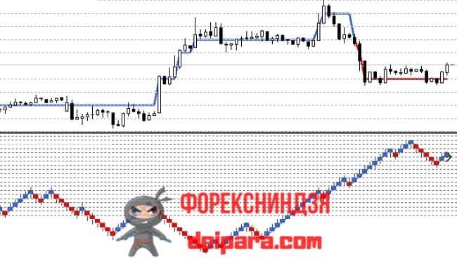 Рисунок. AG_Renko_Bricks на графике.