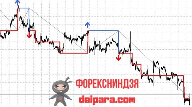 Рисунок. AG_Renko_Chart на графике.