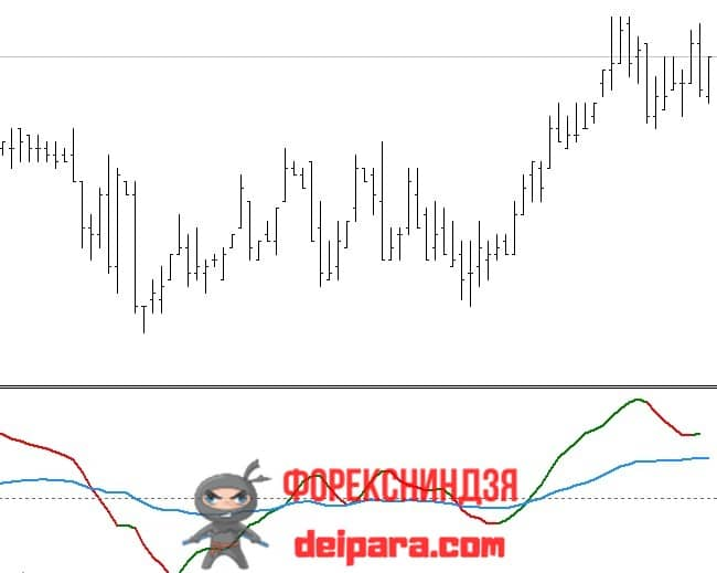 Рисунок. AO+MACD MTF Line Colored на графике.