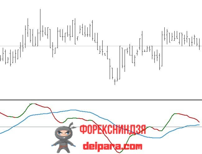Рисунок. Awesome Oscillator Normalized Line MTF на графике.