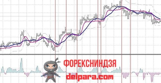 Рисунок. CCI on Step Channel на графике.