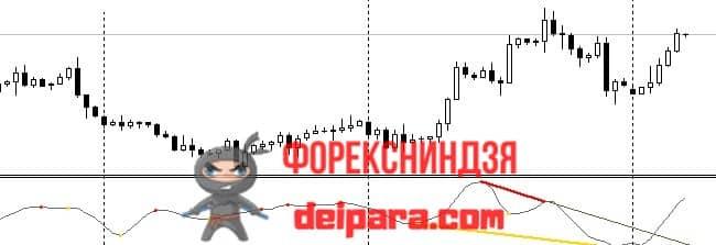 Рисунок. Divergence Petr на графике.