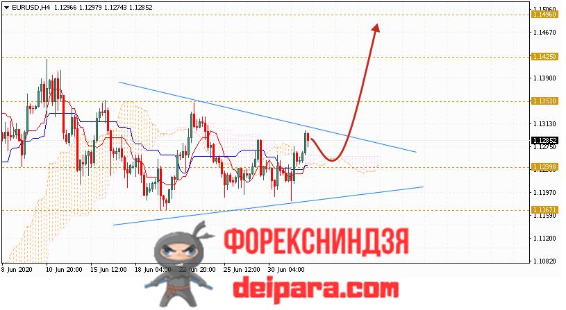 EUR/USD прогноз курса Евро Доллар на 03.07.2020