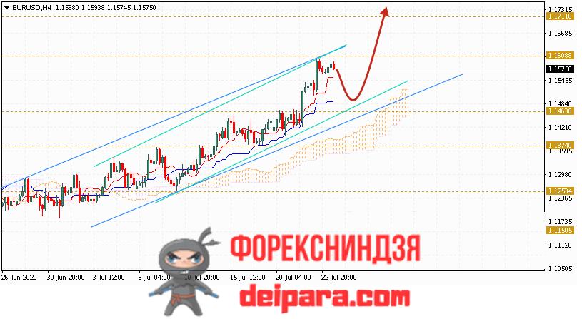 EUR/USD прогноз курса Евро Доллар на 24.07.2020