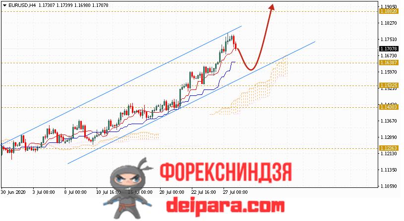 EUR/USD прогноз курса Евро Доллар на 29.07.2020
