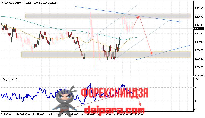 EUR/USD прогноз курса Евро Доллар на 06.07.2020