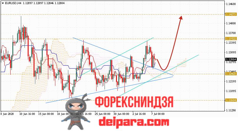 EUR/USD прогноз курса Евро Доллар на 08.07.2020