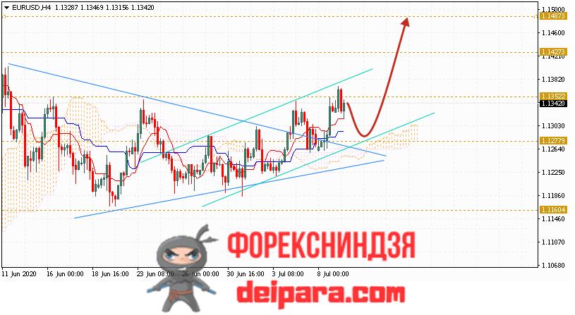 EUR/USD прогноз курса Евро Доллар на 10.07.2020