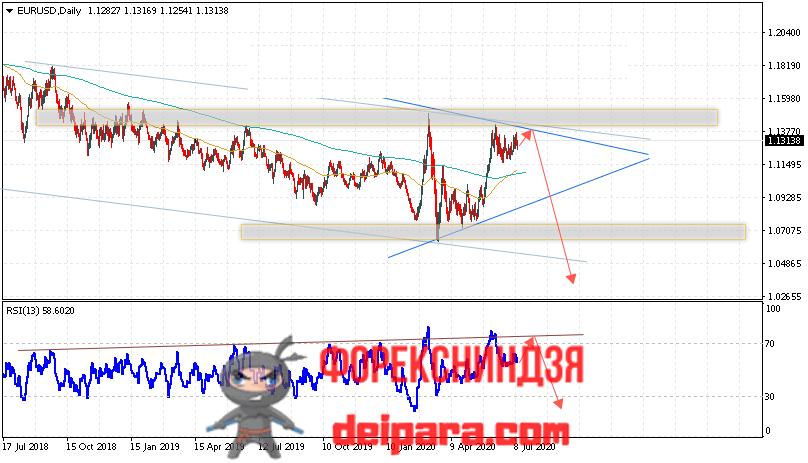 EUR/USD прогноз курса Евро Доллар на 13.07.2020