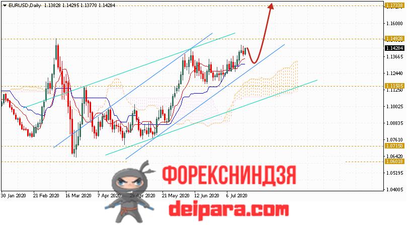 EUR/USD прогноз курса Евро Доллар на 20.07.2020