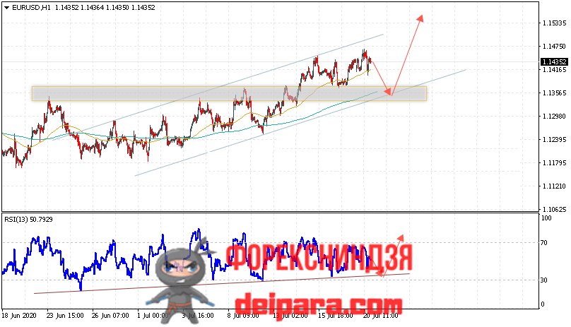 EUR/USD прогноз курса Евро Доллар на 21.07.2020