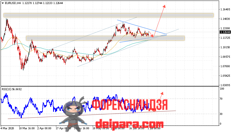 EUR/USD прогноз курса Евро Доллар на 02.07.2020