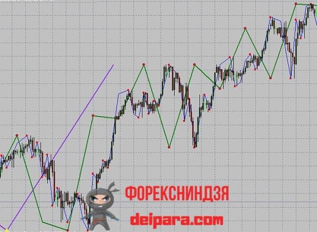 Рисунок. FX5_NeelyElliotWave на графике.
