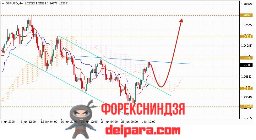 GBP/USD прогноз курса Фунта и Доллара на 03.07.2020