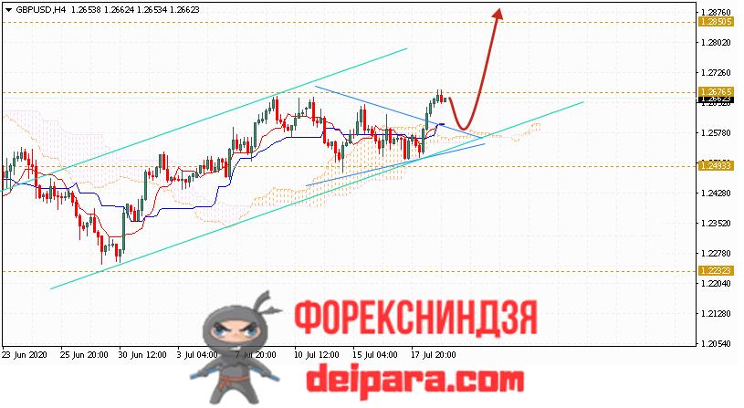 GBP/USD прогноз курса Фунта и Доллара на 22.07.2020