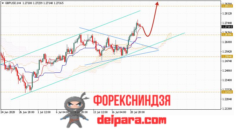 GBP/USD прогноз курса Фунта и Доллара на 23.07.2020