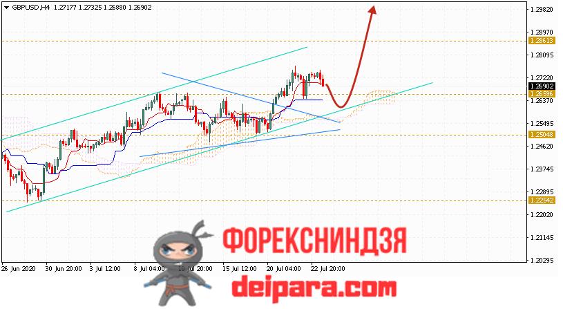 GBP/USD прогноз курса Фунта и Доллара на 24.07.2020