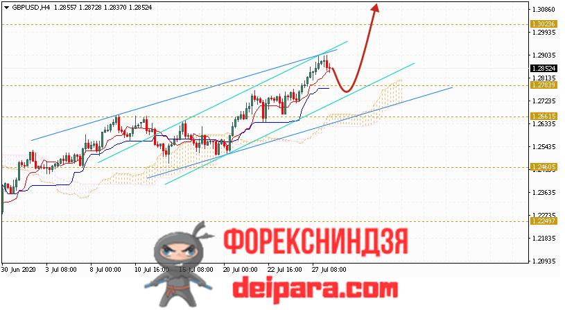 GBP/USD прогноз курса Фунта и Доллара на 29.07.2020