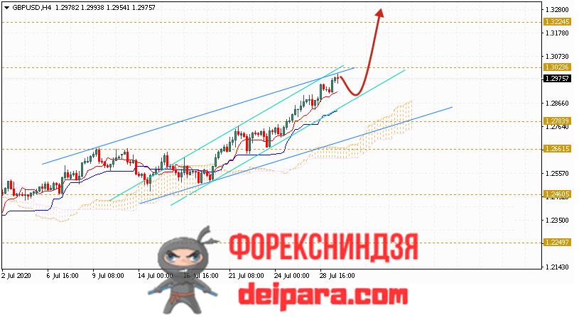 GBP/USD прогноз курса Фунта и Доллара на 30.07.2020