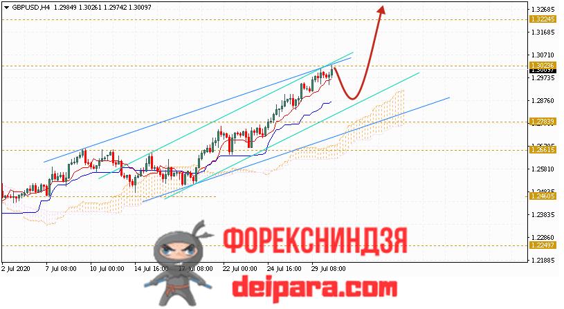 GBP/USD прогноз курса Фунта и Доллара на 31.07.2020