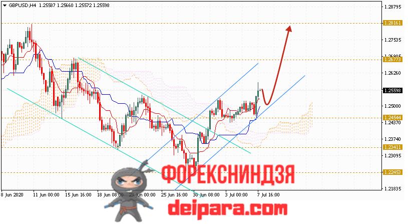 GBP/USD прогноз курса Фунта и Доллара на 08.07.2020