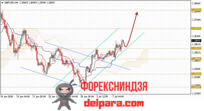GBP/USD прогноз курса Фунта и Доллара на 09.07.2020