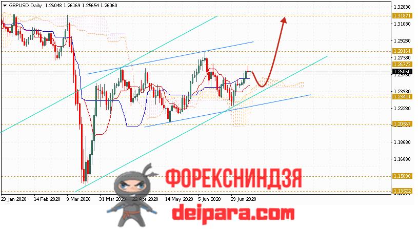 GBP/USD прогноз курса Фунта и Доллара на 13.07.2020