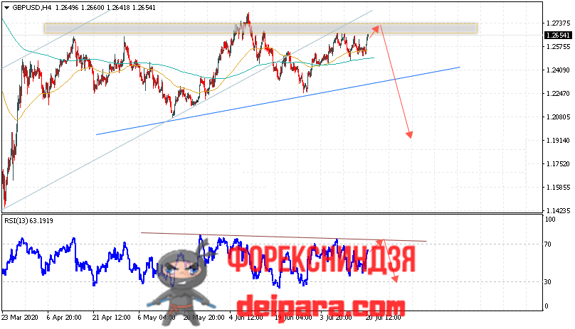 GBP/USD прогноз курса Фунта и Доллара на 21.07.2020