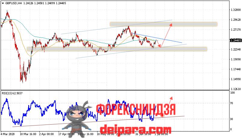 GBP/USD прогноз курса Фунта и Доллара на 02.07.2020