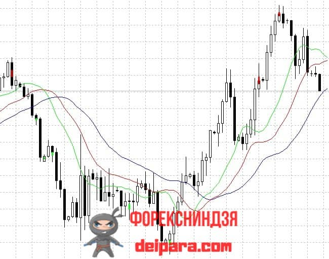 Рисунок. i-DivergenceBar на графике.