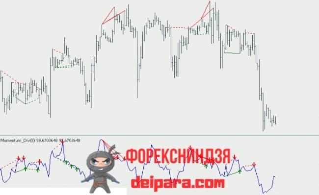 Рисунок. Momentum Divergences на графике.