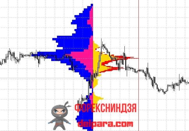 Рисунок. PriceHistogram OnClick Event на графике.