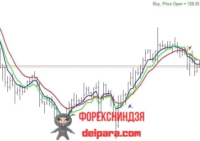 Рисунок. RSI_MA_Trade_Sist_Chart на графике.