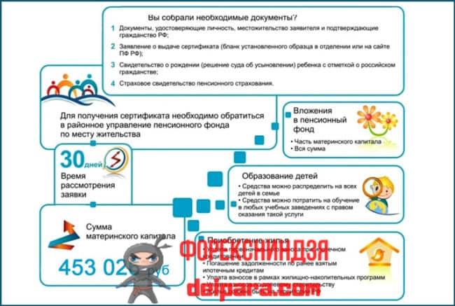 Документы в Сбербанке для ипотеки с материнским капиталом