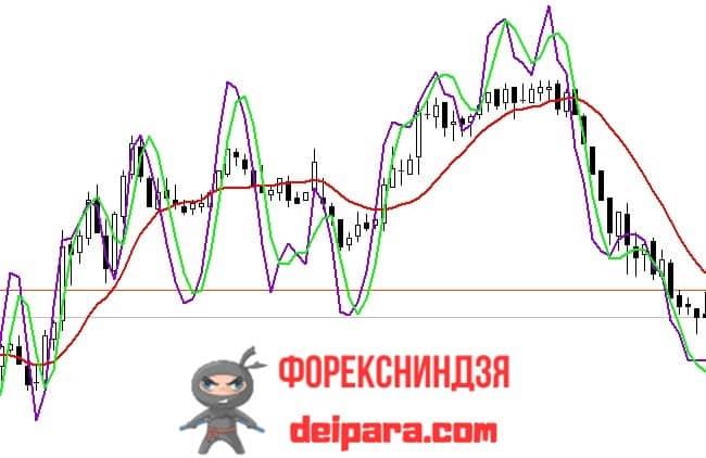 Рисунок. Stochastic_Chart на графике.