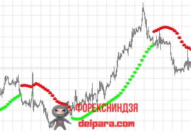 Рисунок. Trend Arrows на графике.
