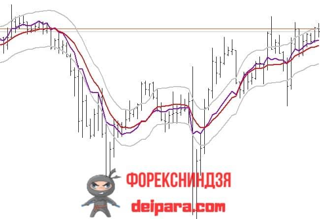 Рисунок. Turn Area Chart на графике.