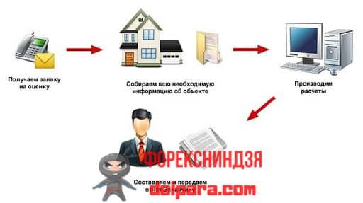 Как происходит оценка квартиры для ипотеки Сбербанк