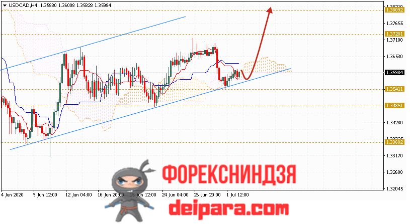 USD/CAD прогноз курса Доллар Канадский Доллар на 03.07.2020