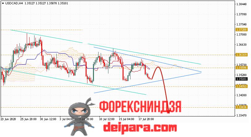 USD/CAD прогноз курса Доллар Канадский Доллар на 22.07.2020