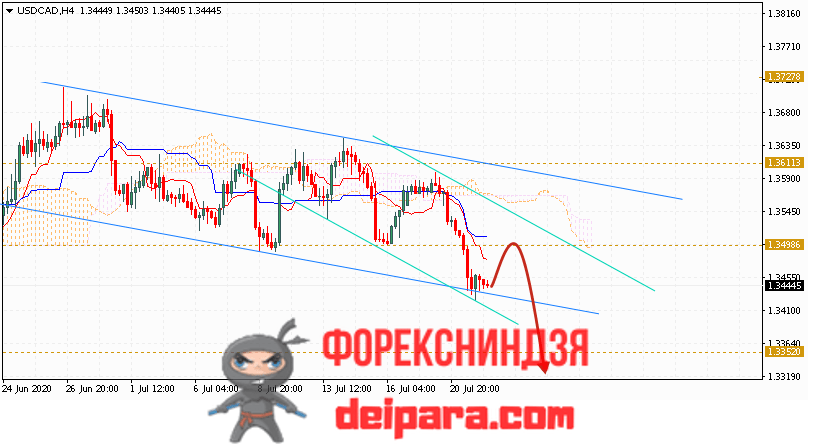 USD/CAD прогноз курса Доллар Канадский Доллар на 23.07.2020