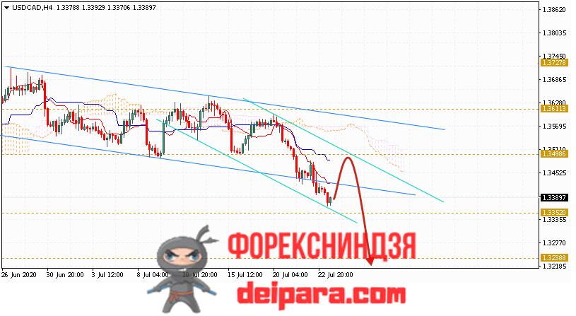 USD/CAD прогноз курса Доллар Канадский Доллар на 24.07.2020