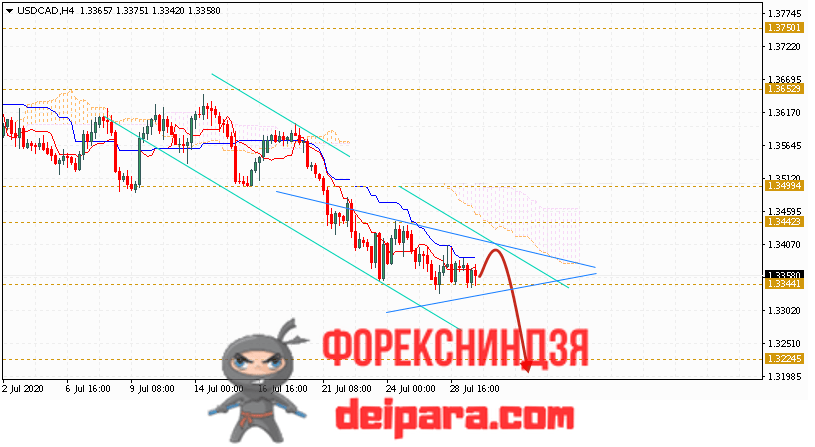 USD/CAD прогноз курса Доллар Канадский Доллар на 30.07.2020