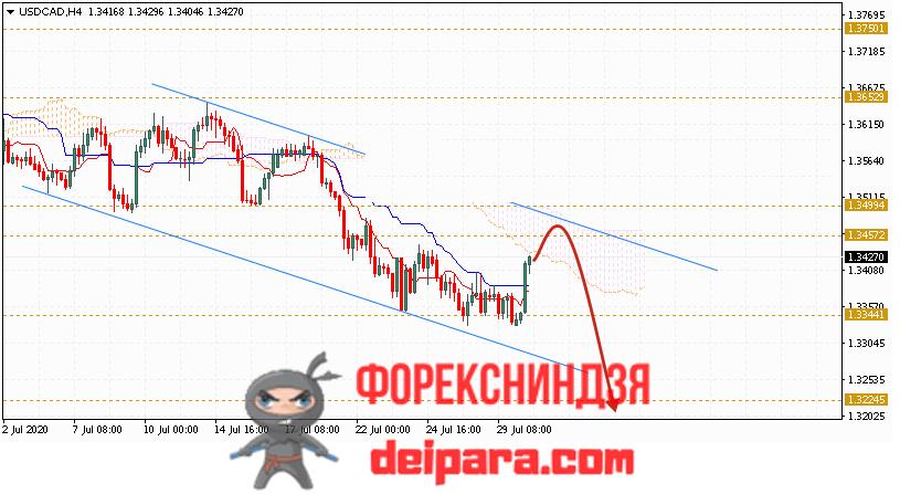 USD/CAD прогноз курса Доллар Канадский Доллар на 31.07.2020