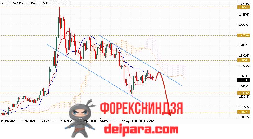 USD/CAD прогноз курса Доллар Канадский Доллар на 06.07.2020