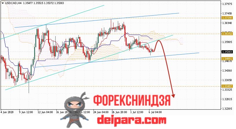 USD/CAD прогноз курса Доллар Канадский Доллар на 07.07.2020
