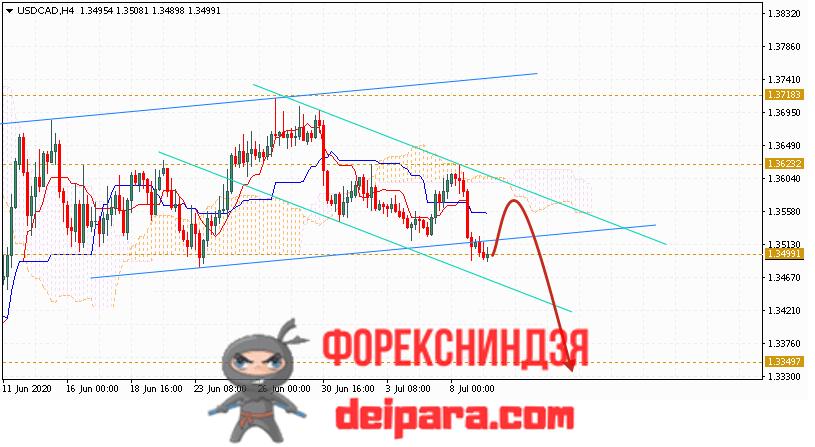 USD/CAD прогноз курса Доллар Канадский Доллар на 10.07.2020