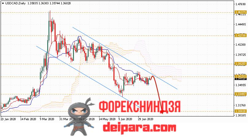 USD/CAD прогноз курса Доллар Канадский Доллар на 13.07.2020
